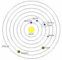astrologia : zodiaco , equinozi e solstizi