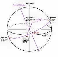 lo zodiaco e le costellazioni in astrologia
